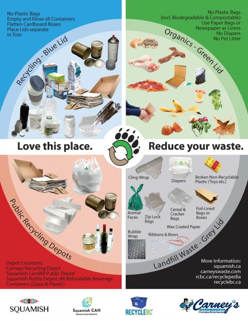 Recycling Chart for Britannia Beach